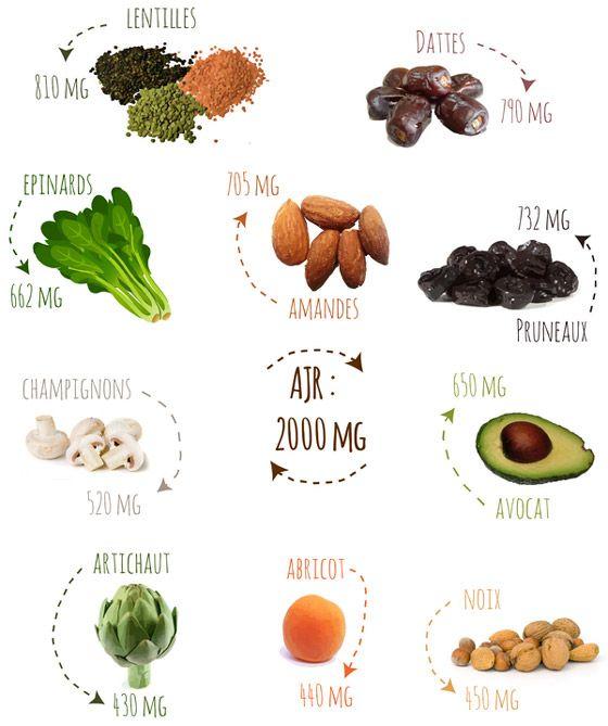 Les aliments riches en potassium
